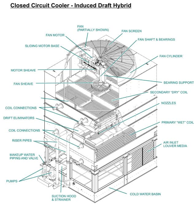 Chicago Cooling Tower Chiller Parts Service Repairs Maintenance